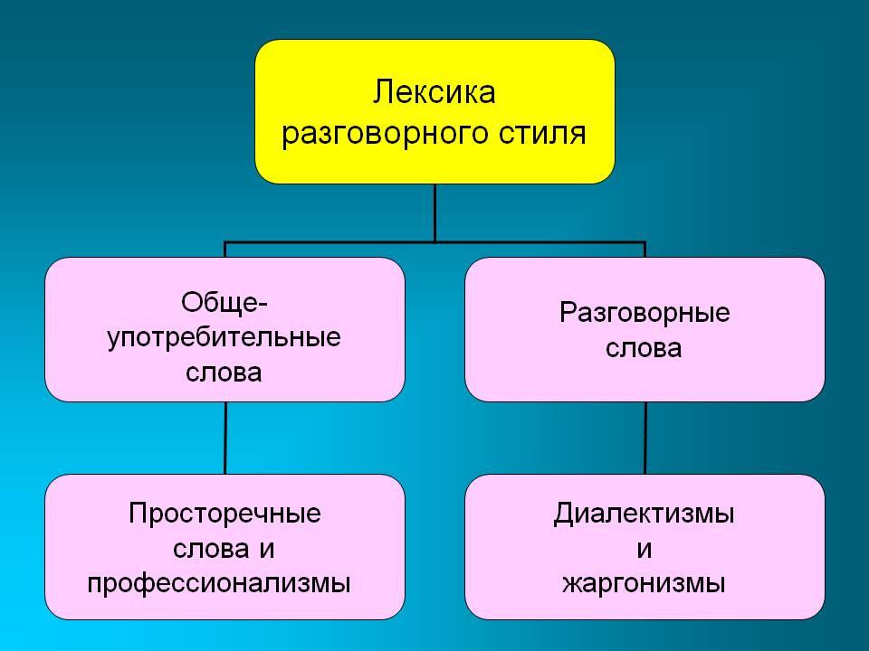 стиль понятие признаки примеры разборов Разговорный стиль понятие признаки примеры разборов
