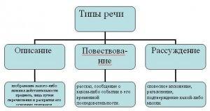 Реферат по русскому языку типы речи 1505